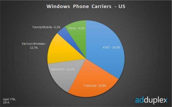 US Carriers April