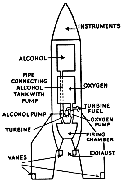 rocket ship diagram 1998 chevy s10 parts real wiring diagrams liquid fuel space rocketry rh wpclipart com model