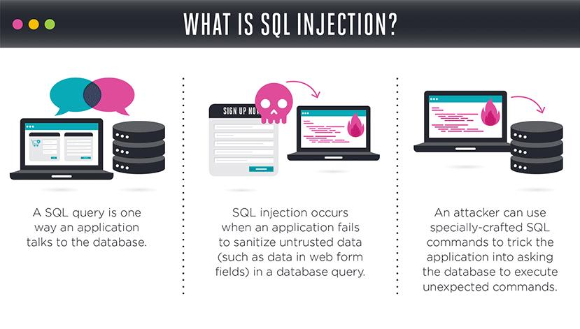 Common WordPress Attacks: SQL Injection