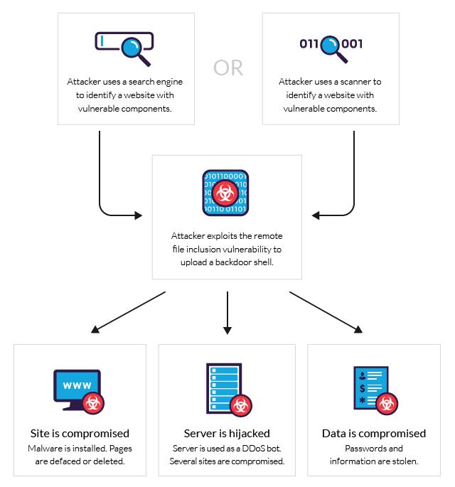 Common WordPress Attacks: File Inclusion