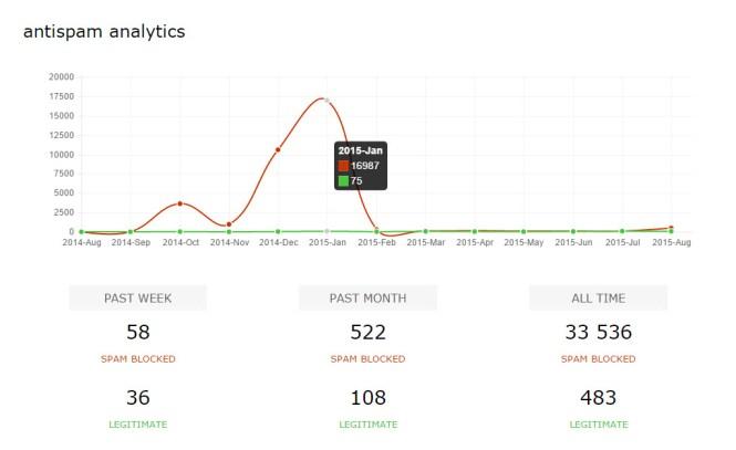 antispam-cleantalk-statistics