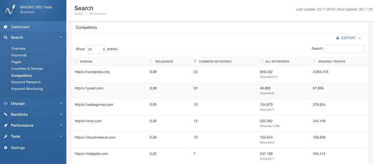 bavoko wordpress seo dashboard search competitors 2 pro