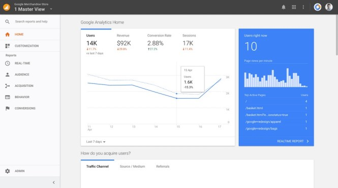 Tableau de bord Google Analytics