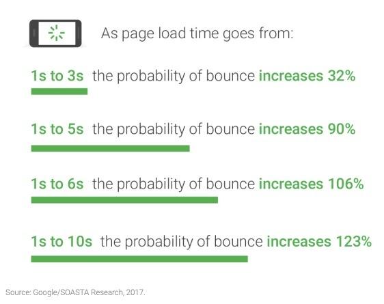 Benchmarks de vitesse de page mobile