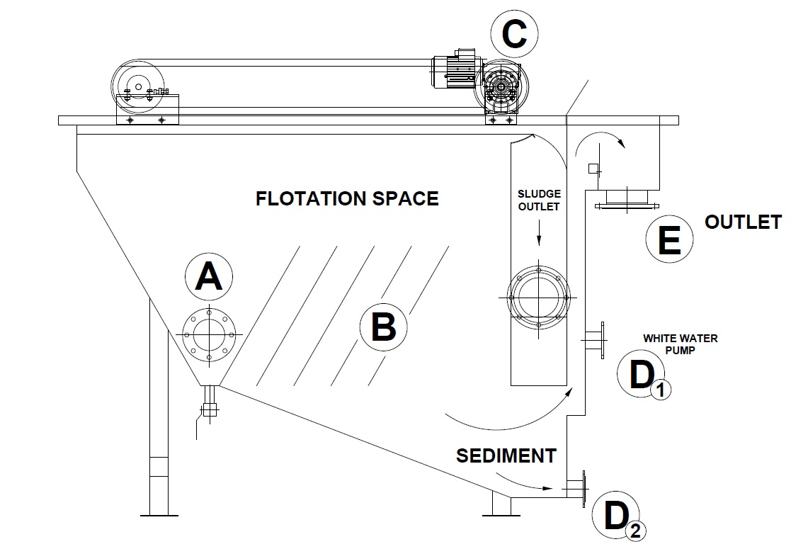 hight resolution of process diagram of the wpl daf wastewater treatment