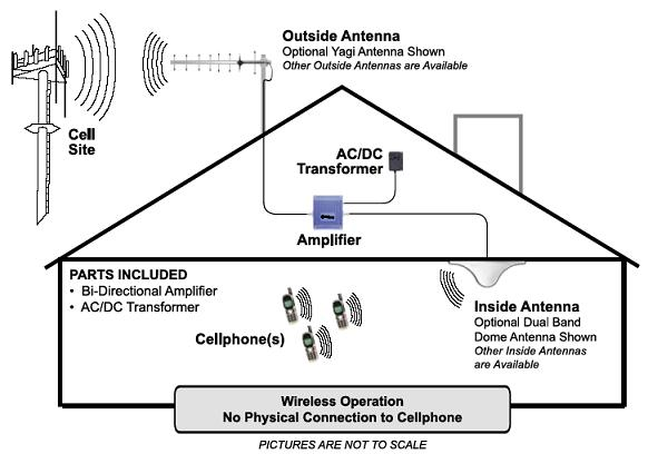 Amplifier/Repeaters (BDA)