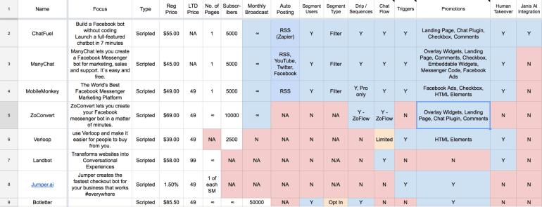 MobileMonkey Review: Chatbot Comparison Table