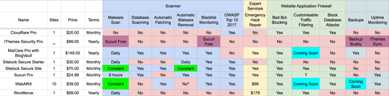 WebARX vs Sucuri vs Sitelock vs MalCare vs Wordfence vs iThemes Security