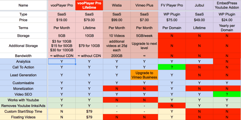 vooplayer review: The comparison table