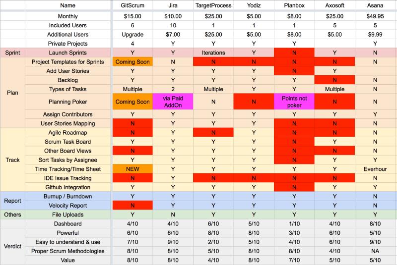GitScrum vs Jira vs Asana vs YGitScrum vs Jira vs Asana vs Yodiz vs Axosoftodiz