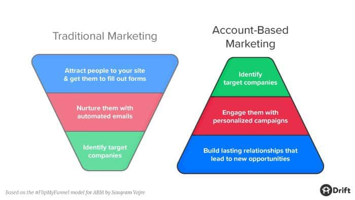 Account Based Marketing & Albacross
