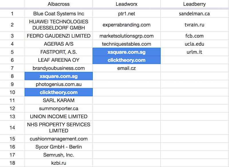 Albacross vs Leadworx vs Leadberry: The Generated Leads