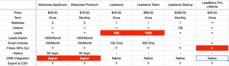 Albacross Review: Albacross vs Leadworx vs Leadberry