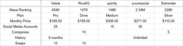November 2018 Lifetime Deals: Vaizle vs Quintly vs RivalIQ