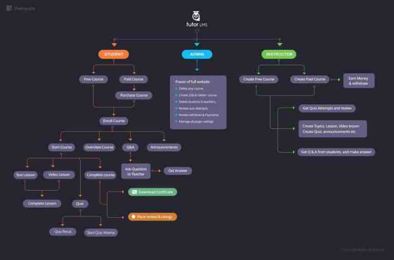 The Tutor LMS SiteMap