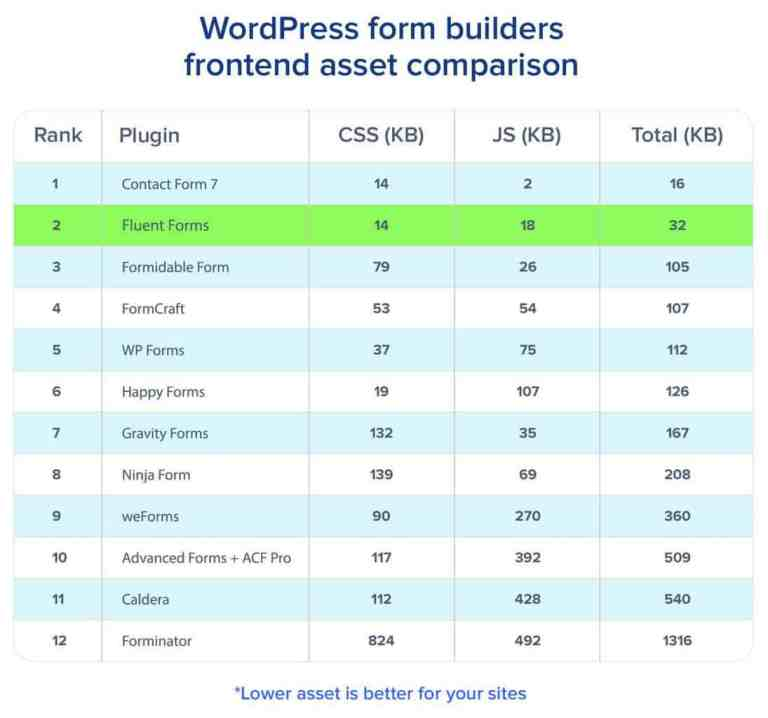 WordPress Form Builders Comparison