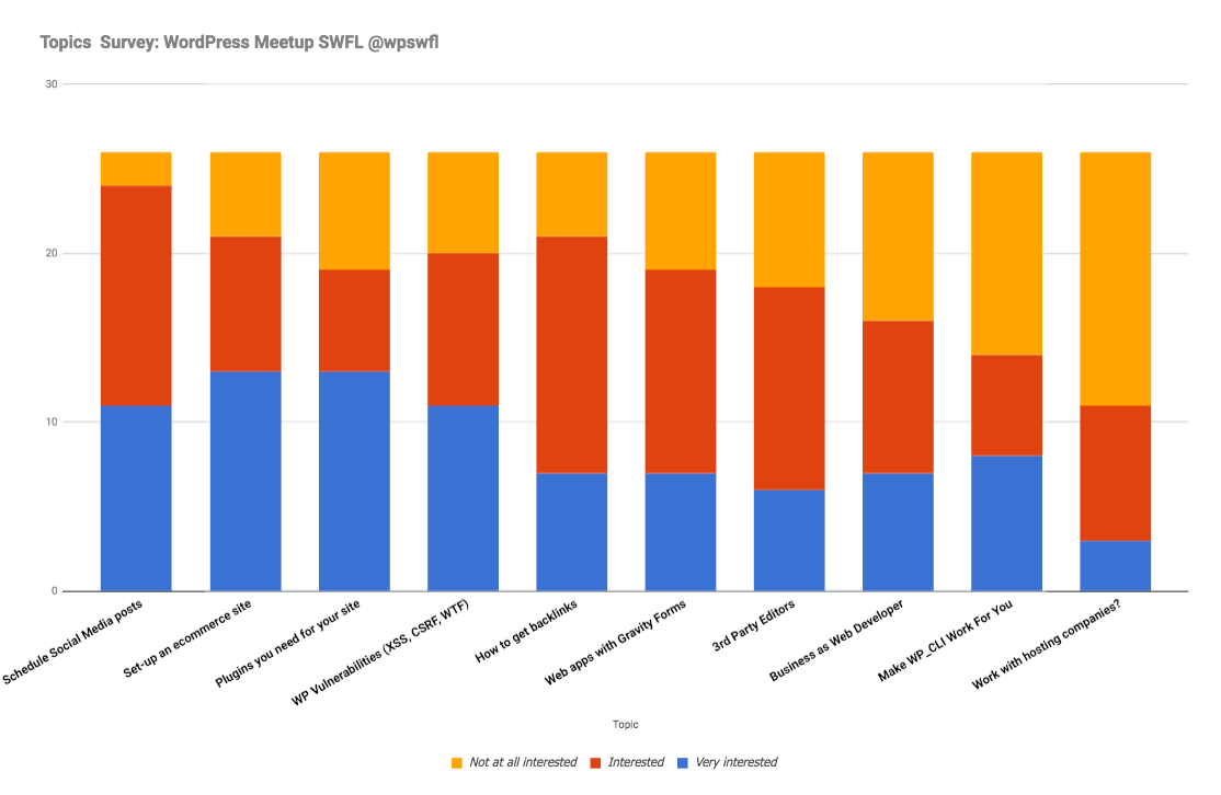 Topic Survey Results Bar Chart
