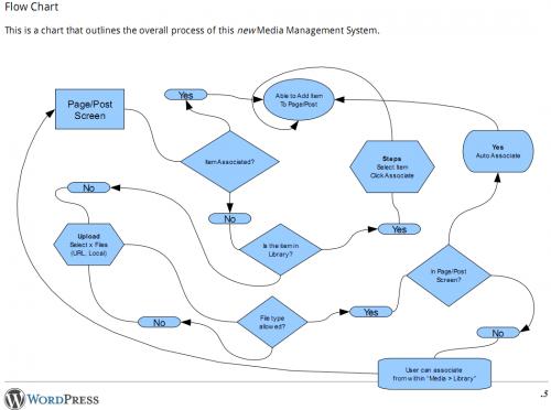 mediamanagementworkflow