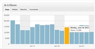 WP.com Stats In Jetpack