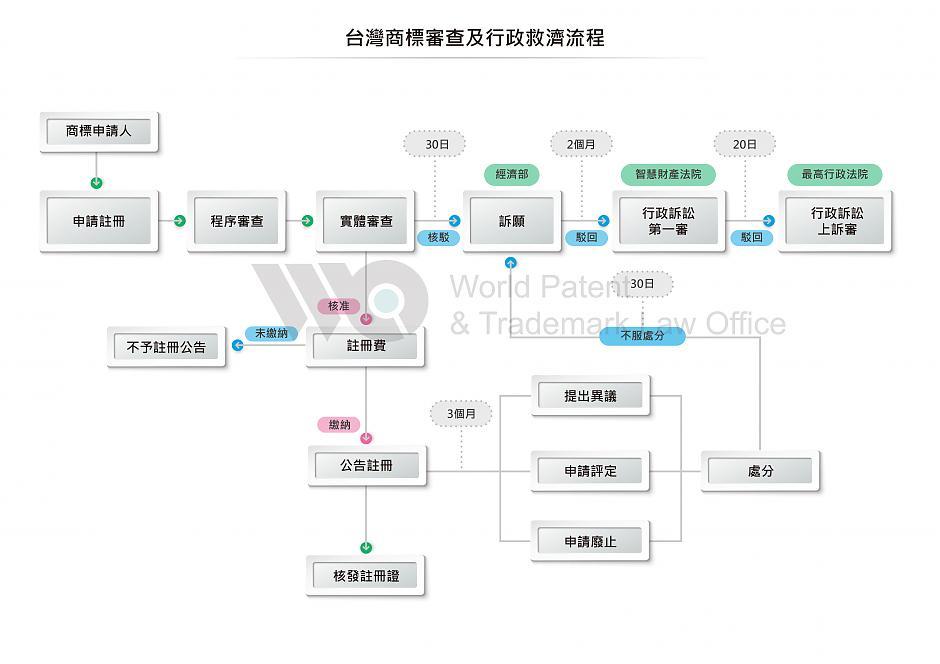 各國流程–臺灣商標流程-世界專利商標事務所