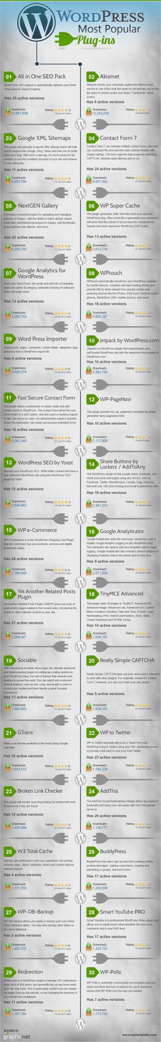 The Top 30 Most Popular WordPress Plugins (Infographic)