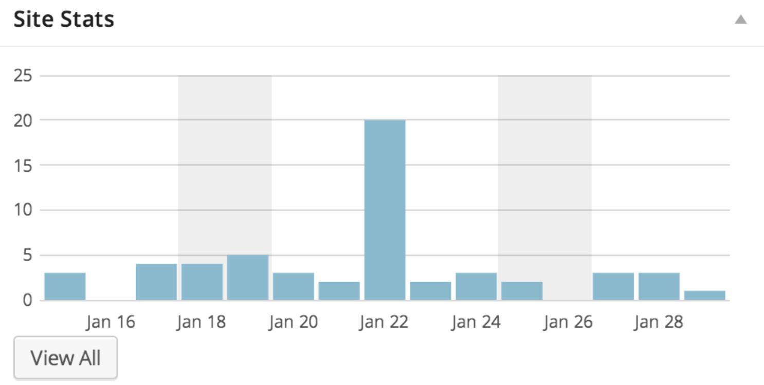 Statistics from Google Analytics.