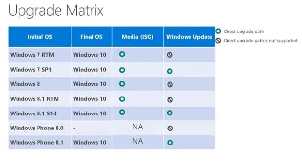 Windows-10-upgrade Matrix