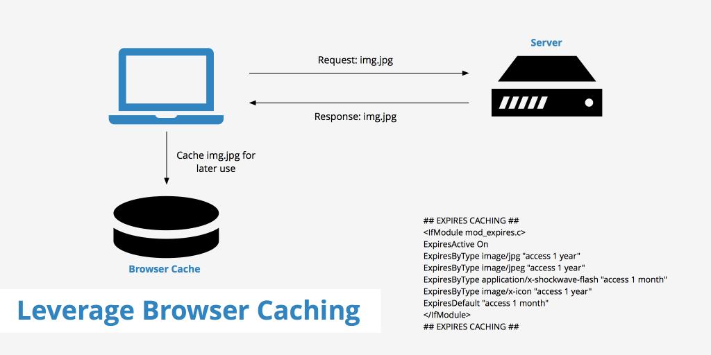 browser caching wordpress