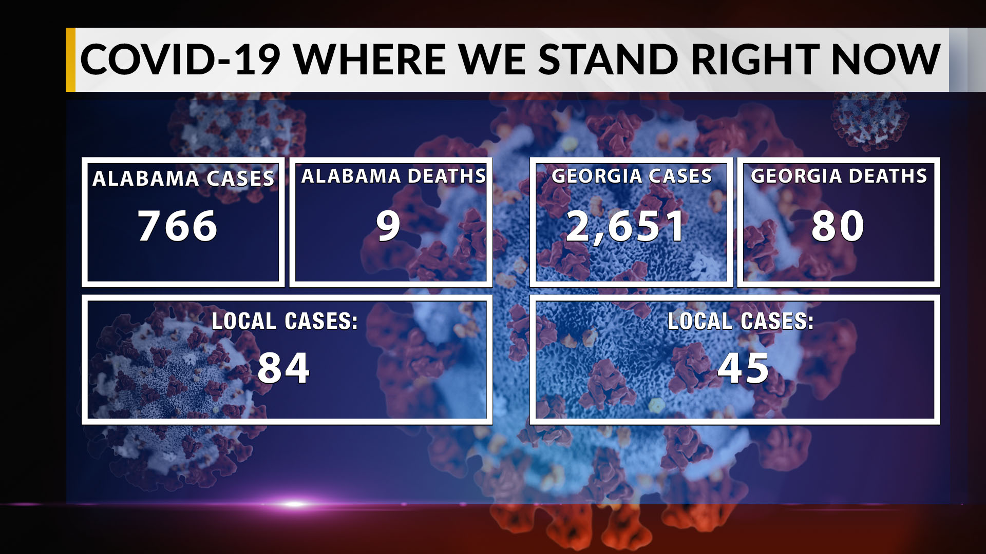 Two Travel Related Cases Of Covid 19 Reported In Harris: Noon Update: Alabama COVID-19 Cases Now At 766