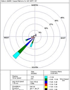 Casper january wind rose based upon observations taken between speeds are measured in   double the values to approximate mph also wyoming climate atlas rh wrds uwyo