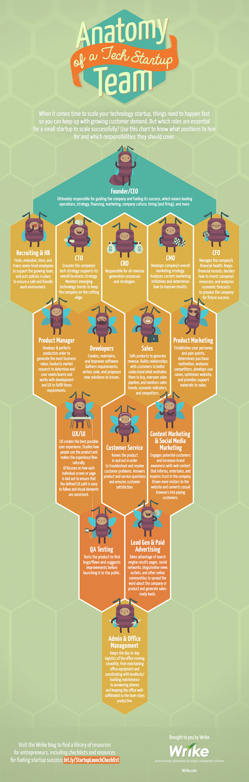 Anatomy of a Tech Startup Team (#Infographic Decision Tree)