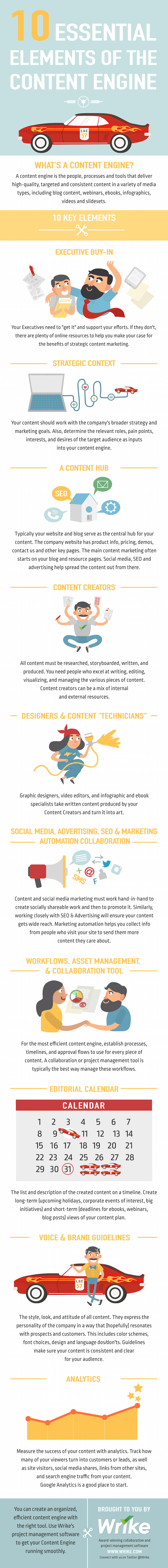 """10 Elements of a Successful Content Marketing """"Engine"""""""