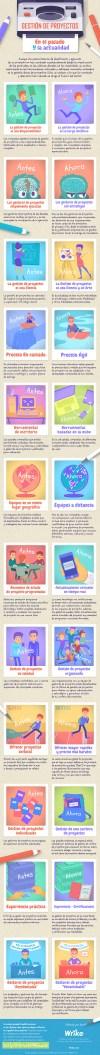 Gestión de proyectos en el pasado y en la actualidad (#Infografía)