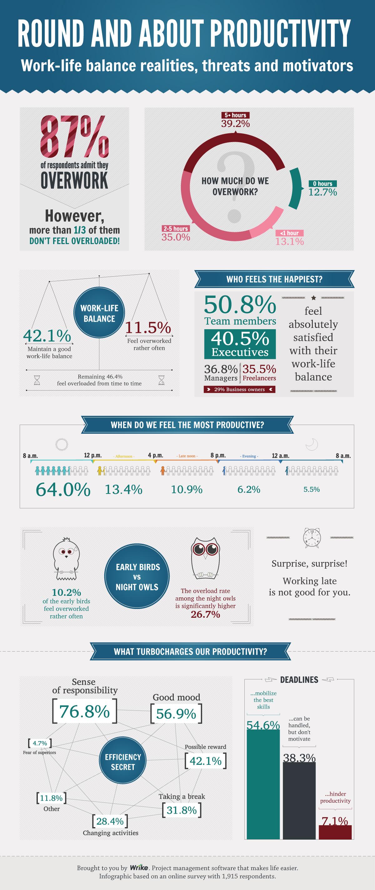 https://i0.wp.com/www.wrike.com/blog_images/311816/Wrike_productivity_survey_infographic.jpg