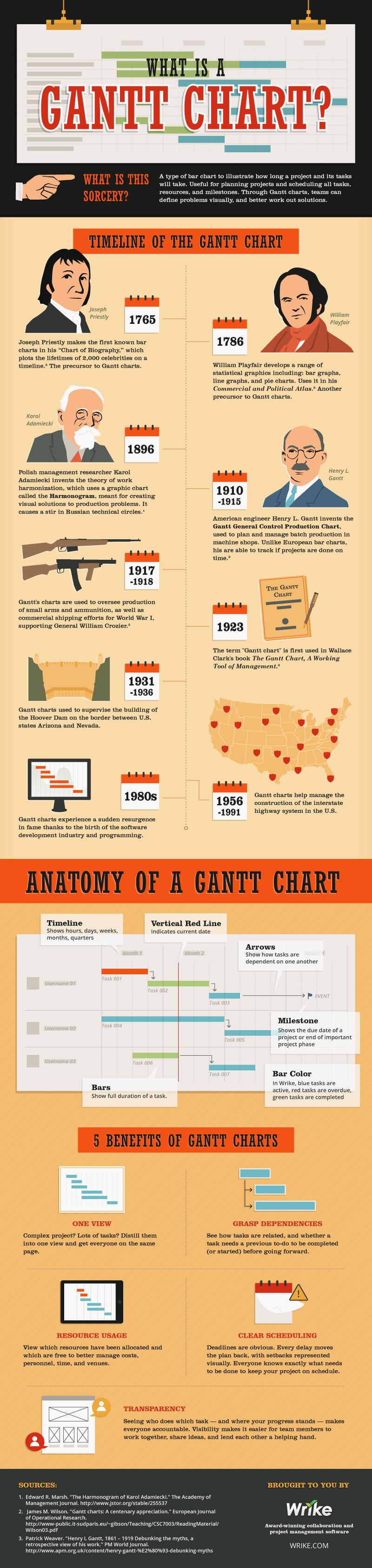 How To Build A Gantt Chart