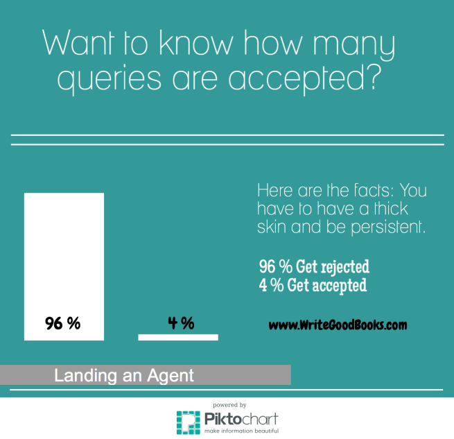 Want to know how many queries are accepted?