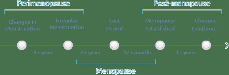 perimenopause, menopause,