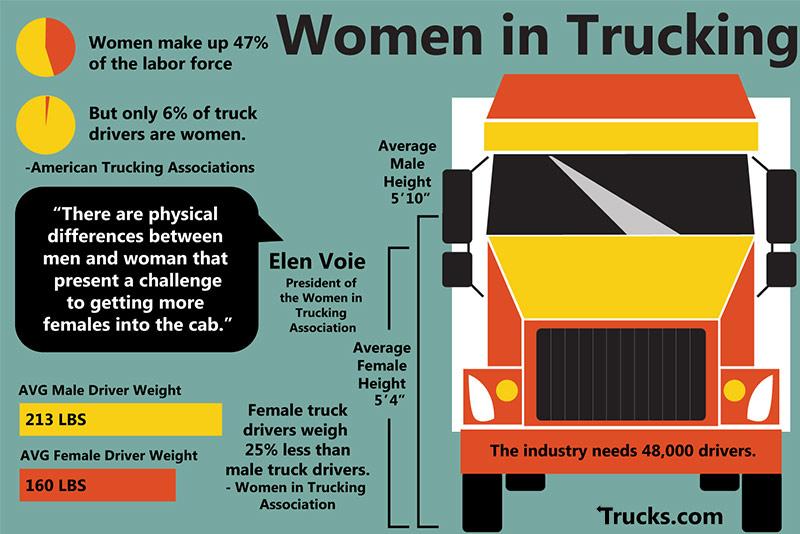 LTL and long-haul truck driving jobs - short, medium & long
