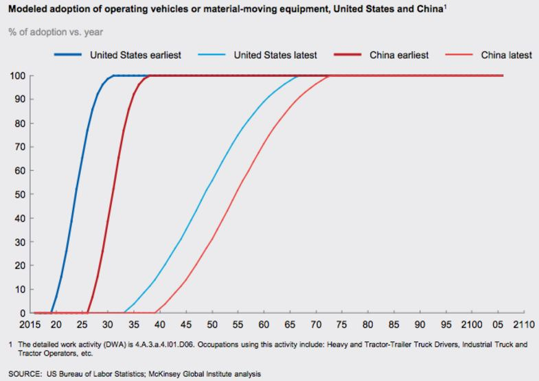 trends in logistics