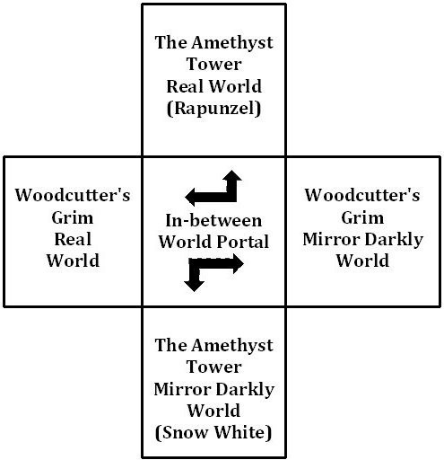 Woodcutter's Grim Worlds