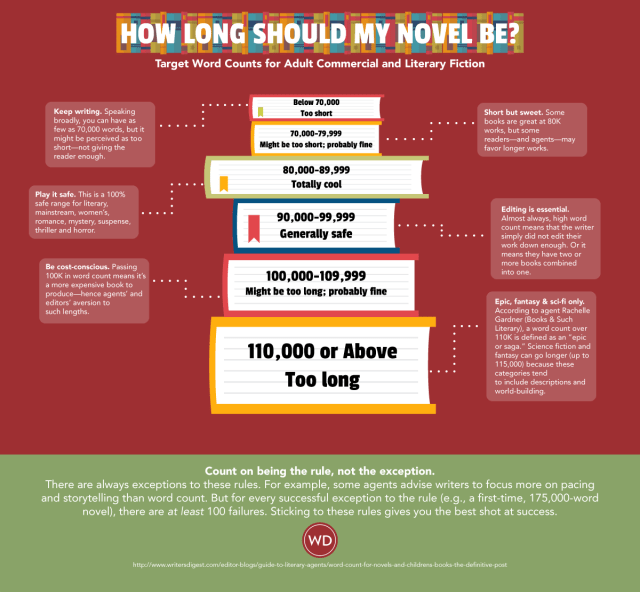 How Long Should a Book Be? — Word Count For Books Explained