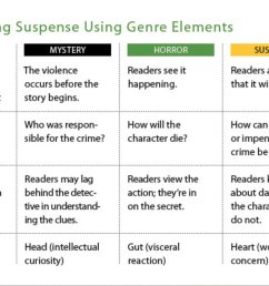 Elements of Suspense in Writing: 6 Secret to Creating and Sustaining  Suspense - Writer's Digest [ 847 x 1200 Pixel ]