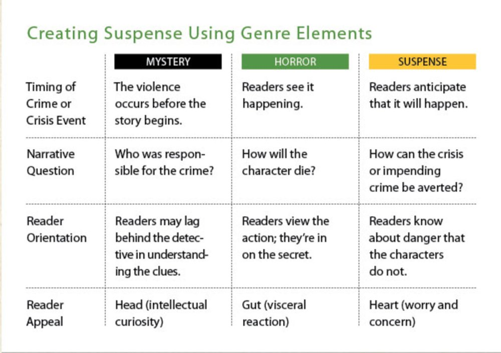 medium resolution of Elements of Suspense in Writing: 6 Secret to Creating and Sustaining  Suspense - Writer's Digest