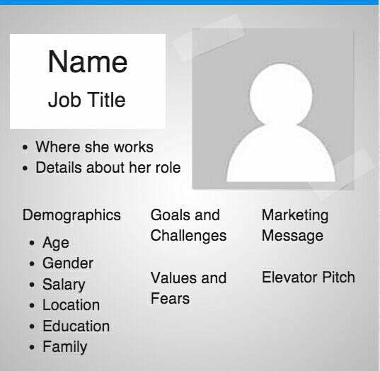 know your audience marketing personas template
