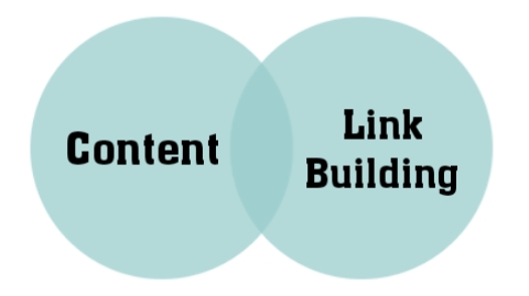 2 Ways You Can Start Using Content Creation Link Building
