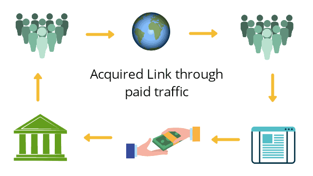 link building acquired link