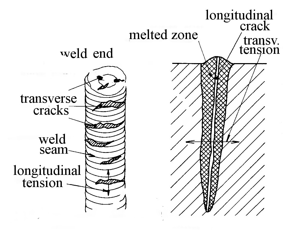 Modern Welding Processes