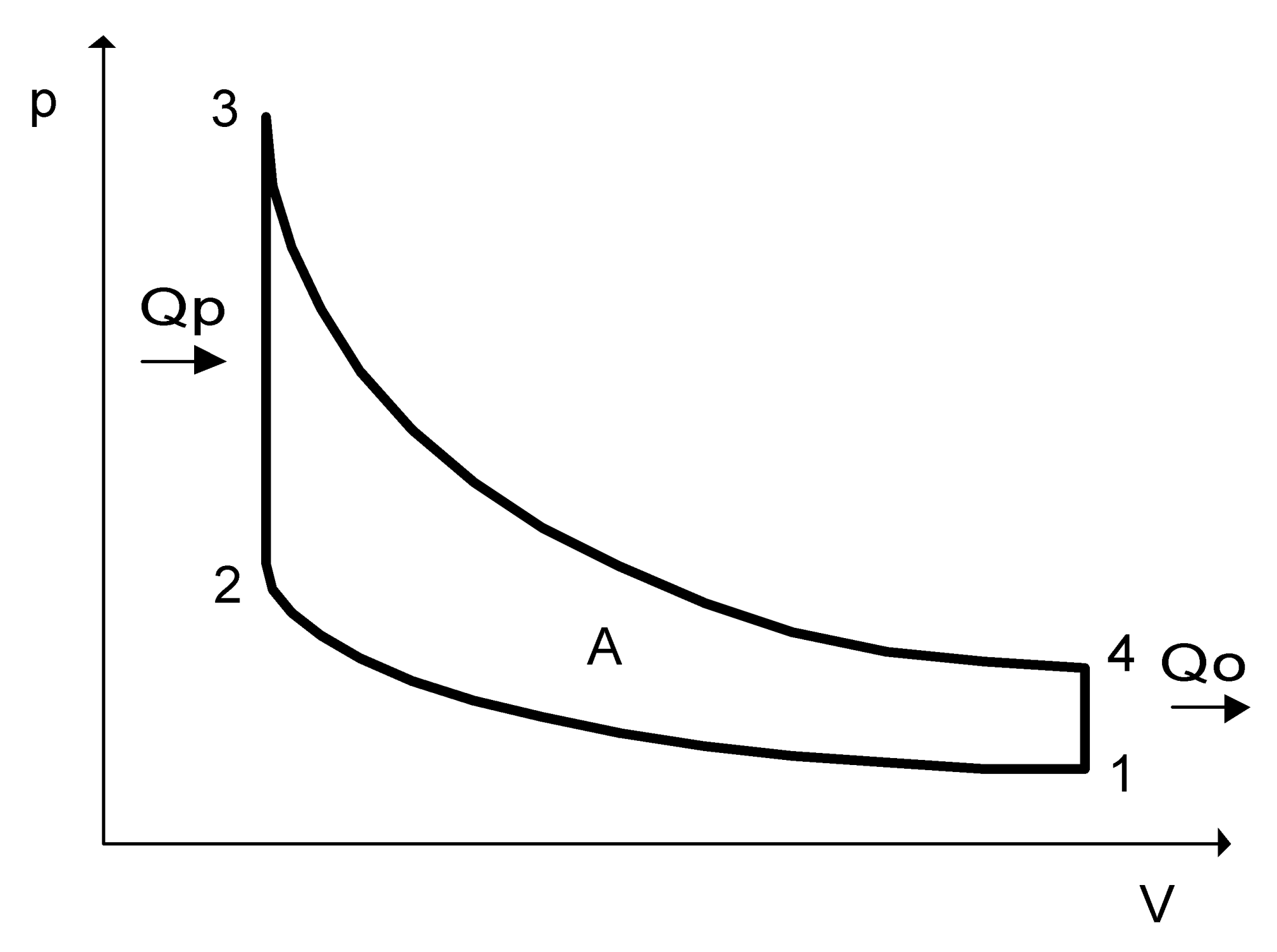 hight resolution of otto cycle in p v diagram