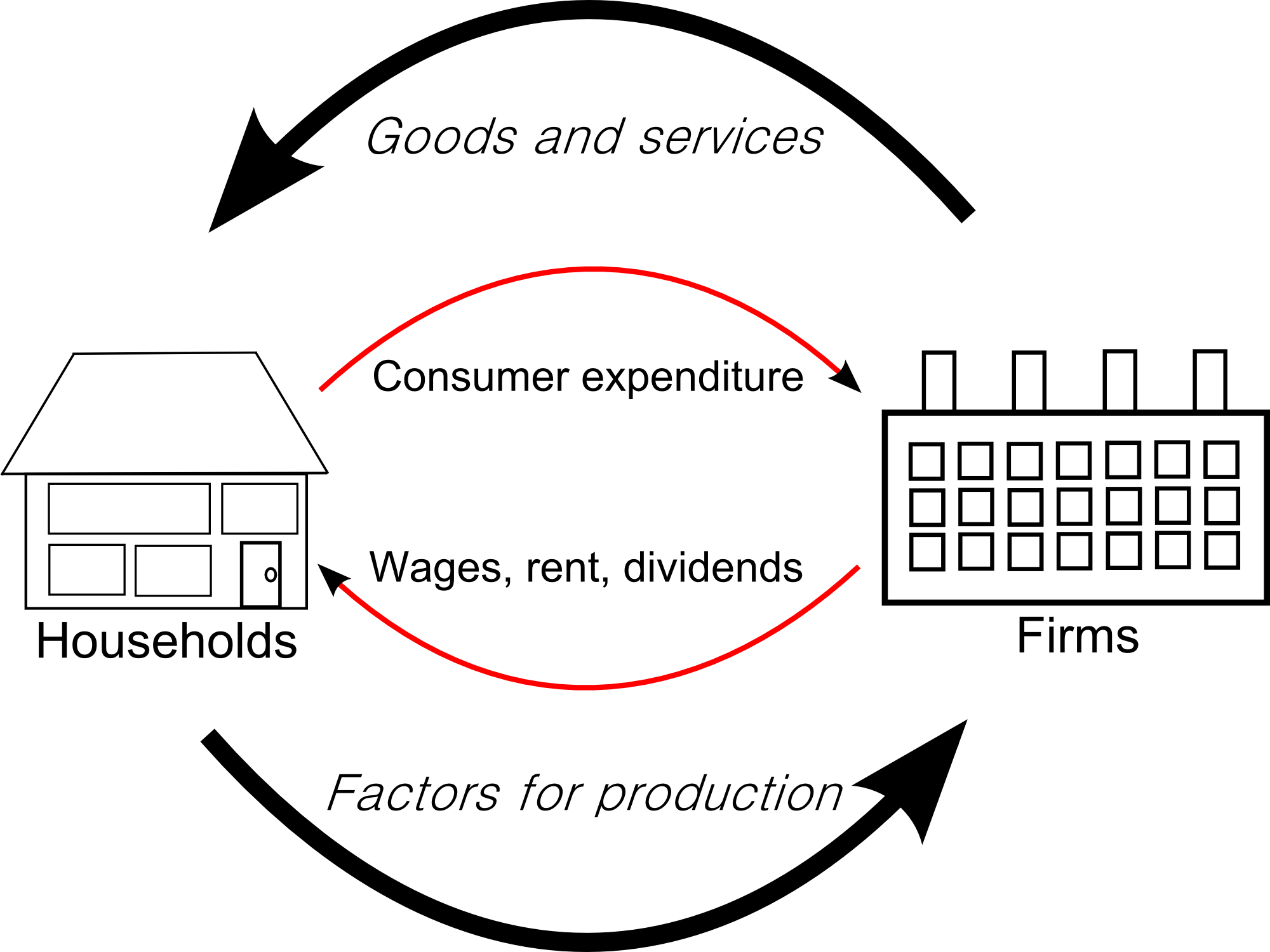 What Are The Main Features Of The Five Sector Circular