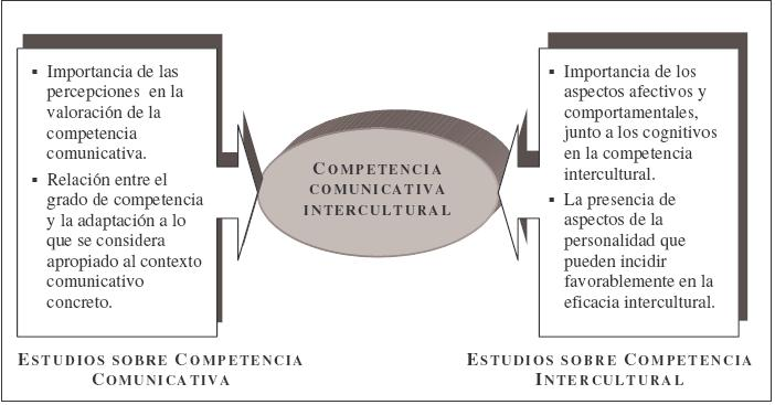 Communicative Competence as the Aim of Foreign Language